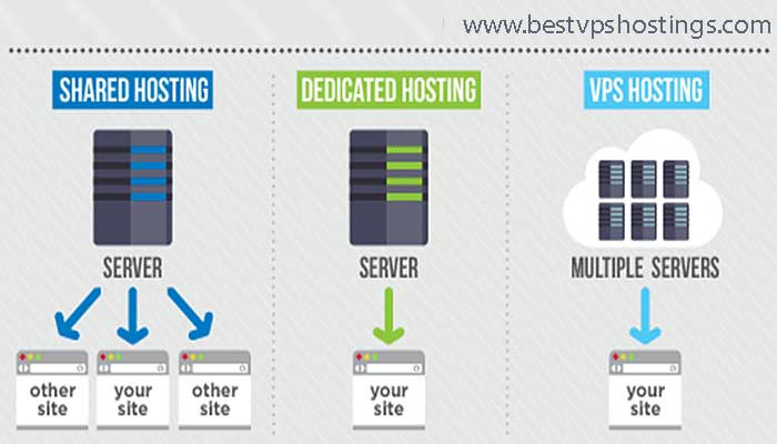 Chart-Different-Types-of-Web-Hosting