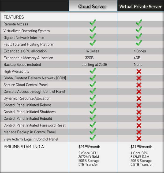 differences between VPS hosting and cloud hosting