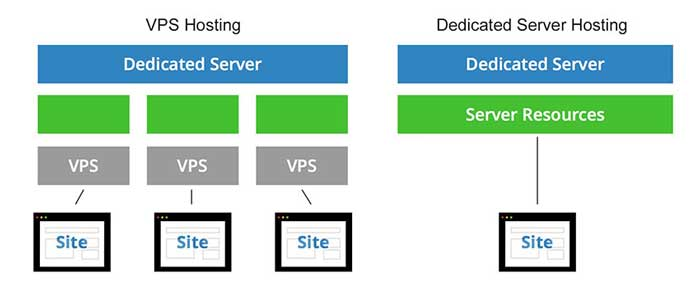 differences between VPS Server and Dedicated Server