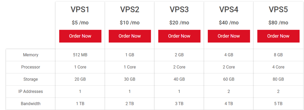 CanadianWeb Hosting- Best VPS Hosting Companies Canada