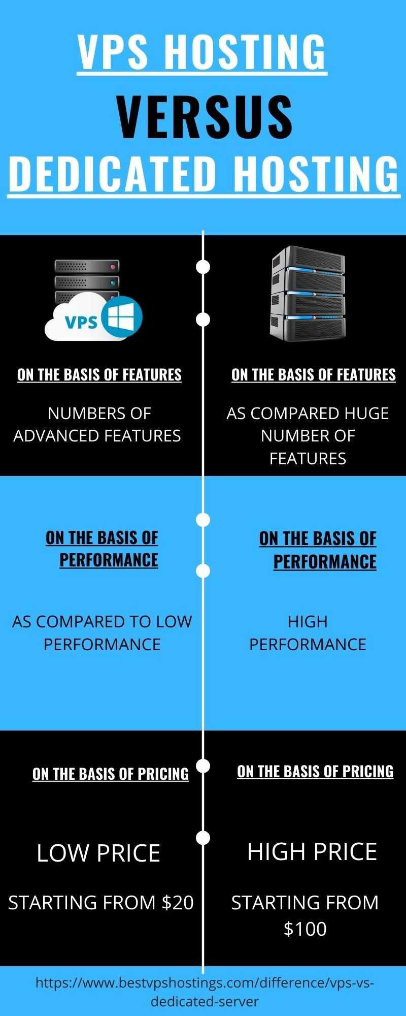 vps hosting vs dedicated hosting server